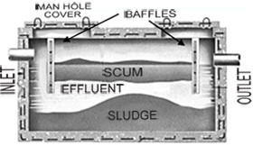 Diagram of a standard septic system